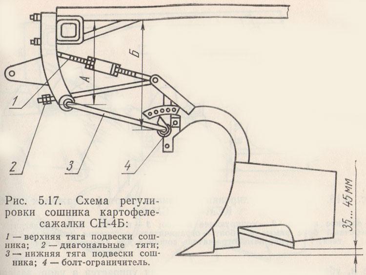 Схема регулировки сошняка